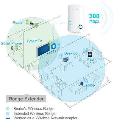 Range extender wireless 300 Mbps